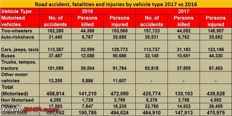 Name:  Road accidentm fatalities and injuries by vehicle type_1.jpg