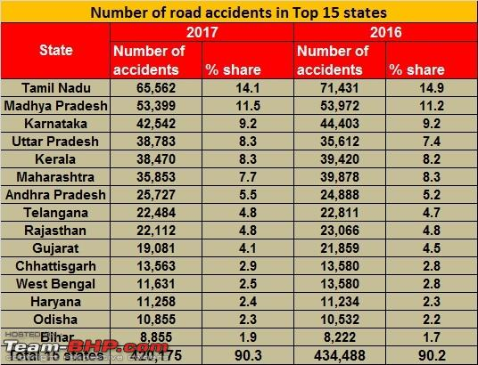 Name:  Road accidents in top 15 states.jpg