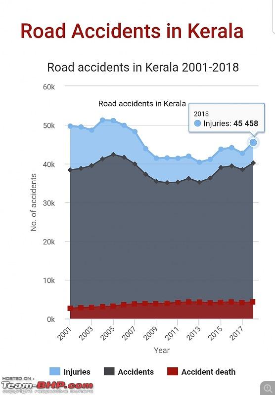 Kerala tops in near-fatal road accidents-screenshot_20191118141158_chrome.jpg