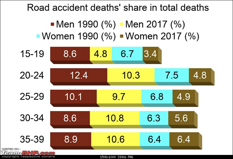Road accidents: No.1 killer for India's working age males-news-2.png
