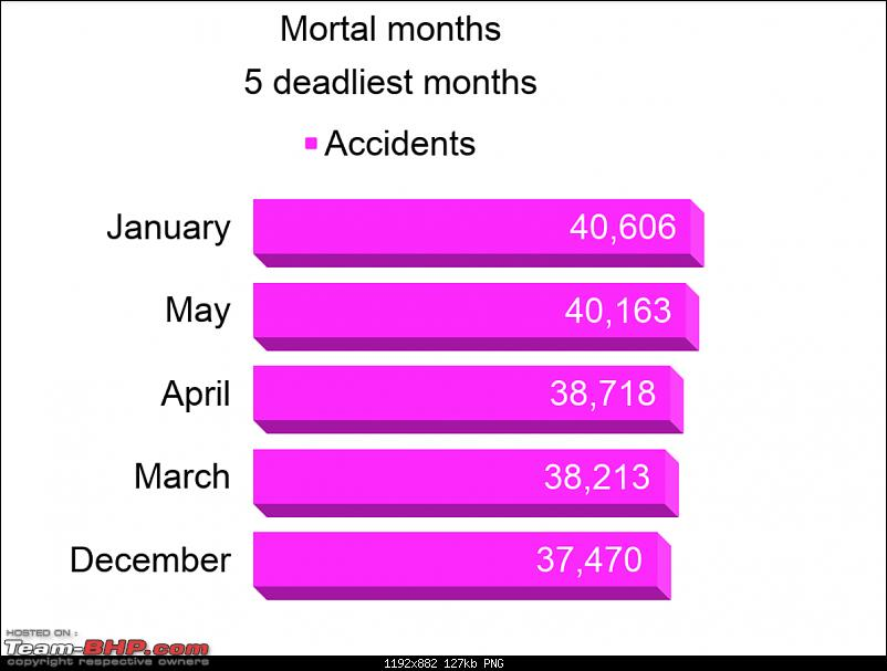 Jan, May: Most fatal months for traffic accidents in India-screenshot-20200110-11.14.16-pm.png