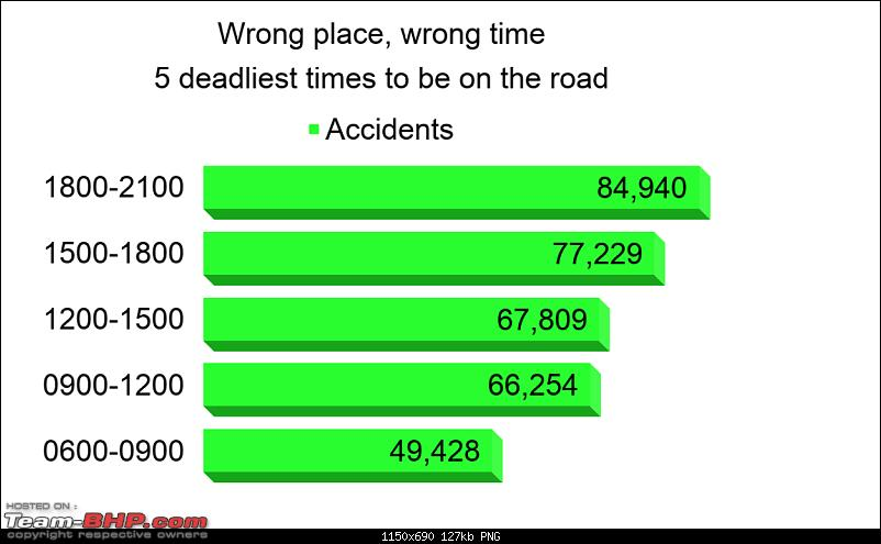 Jan, May: Most fatal months for traffic accidents in India-screenshot-20200110-11.14.24-pm.png