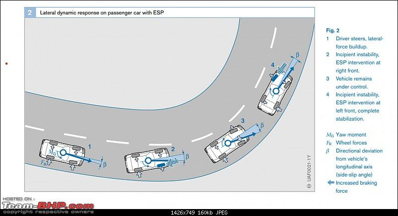 Electronic Stability Control In Indian Cars?-esp.jpg
