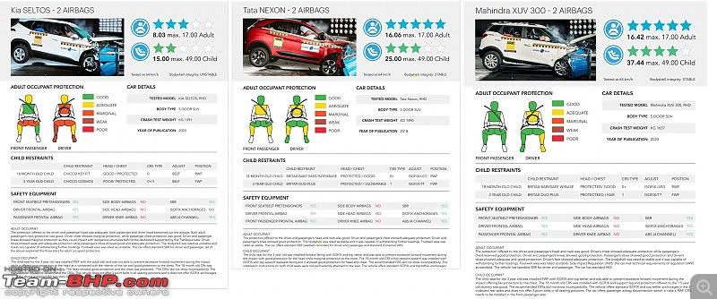Global NCAP tests Kia Seltos, i10 Nios and S-Presso. All three perform badly-global-ncap-compact-suv.jpg