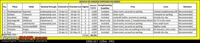 A thread on Accommodation & Rates-lodgingexpense.jpg