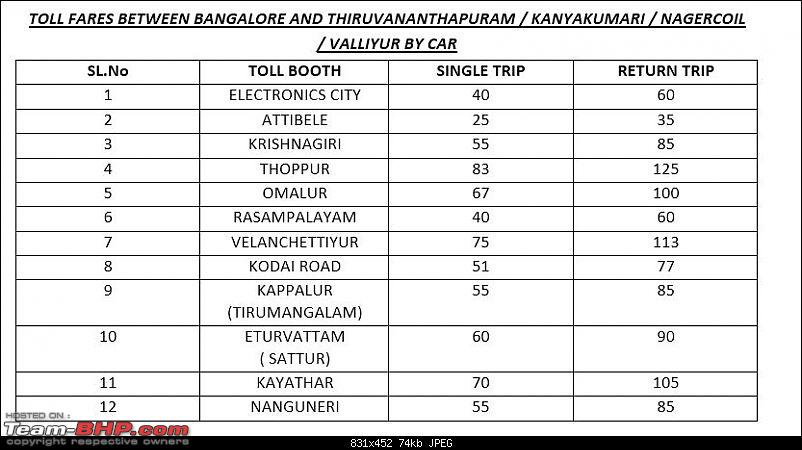 Trivandrum to Bangalore : Route Queries-nagercoil.jpg