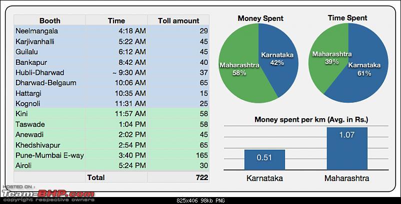 Bangalore - Pune - Mumbai : Route updates & Eateries-screen-shot-2011-10-23-5.19.29-pm.png