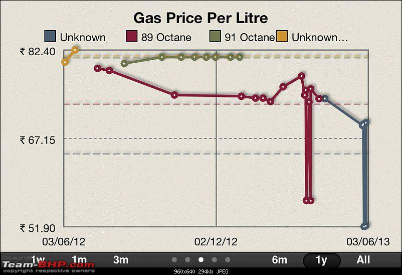 Car Expense Tracker Tool-gas-price-stats.png.jpg