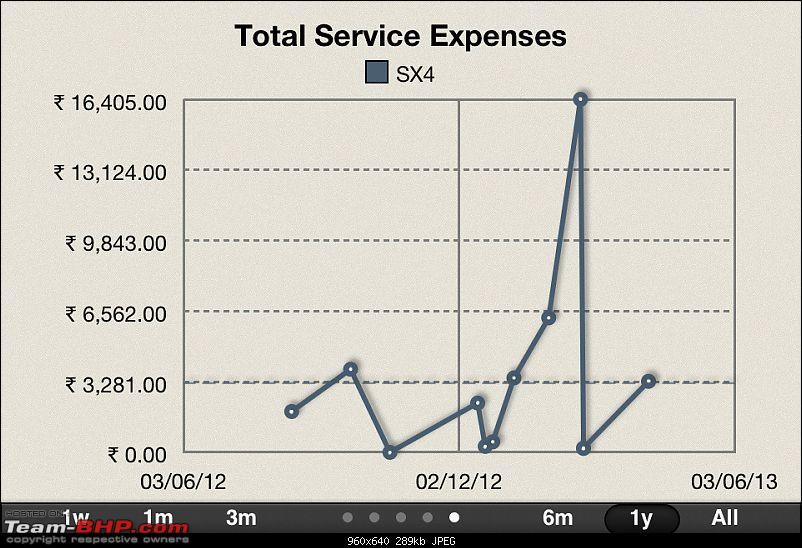 Car Expense Tracker Tool-service-expense-summary.png.jpg