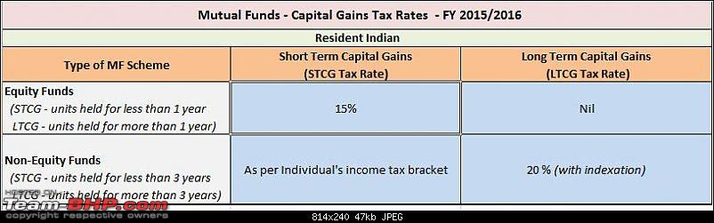 The Mutual Funds Thread-mftaxationcapitalgainstaxrates20152016.jpg