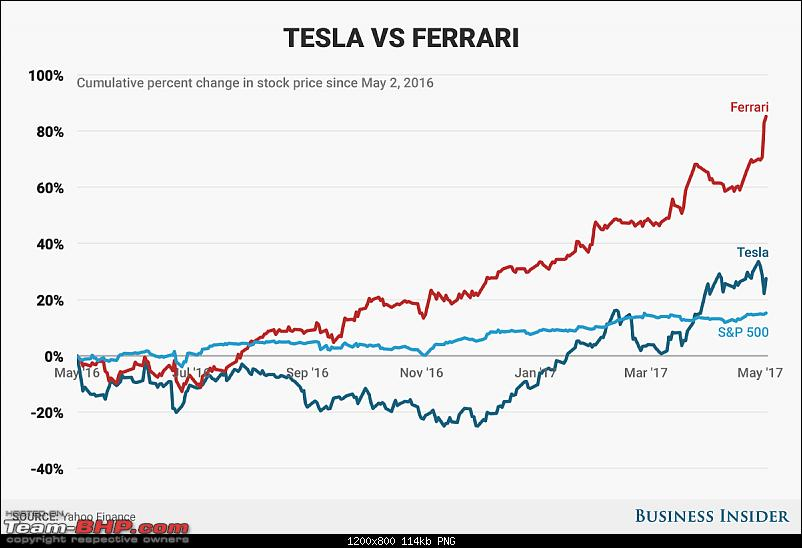 Do you play the stock market-teslavsferrari-1.png
