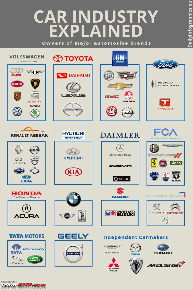 owns  car companies page  team bhp