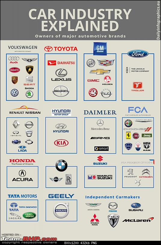 Who owns whom (Car Companies)-car_industry_di.png