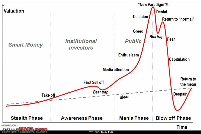 The Cryptocurrency Thread (Bitcoin, Ripple etc.)-stages_of_a_bubble.png
