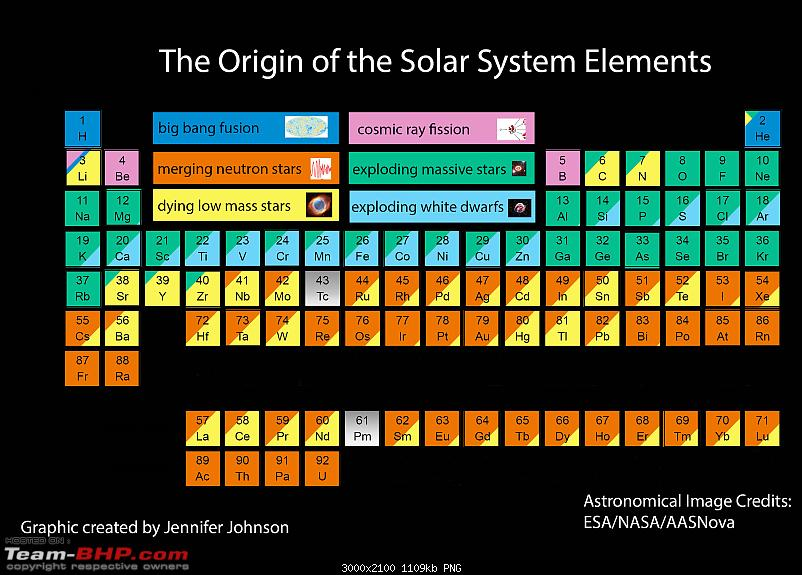 The Astronomy Thread: FAQs, News & Trivia-periodic_table.png