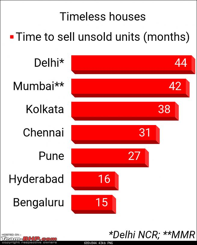 How long to sell all of India's unsold houses?-unnamed2.png