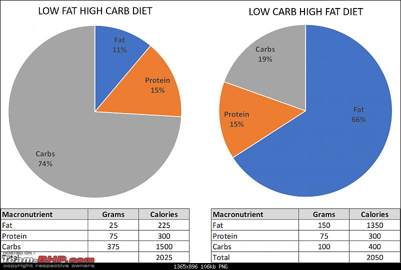 Fat to Fit - A journal of my fitness journey-low-fat-vs-lchf-food-chart.png