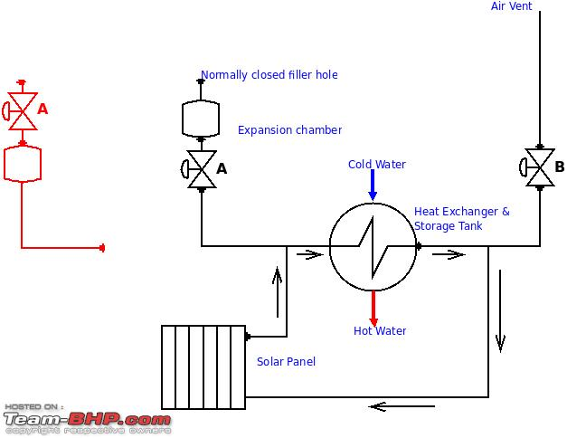 73856d1227676872 solar water heater diagram1 solar water heater circuit diagram circuit and schematics diagram geyser wiring diagram at edmiracle.co