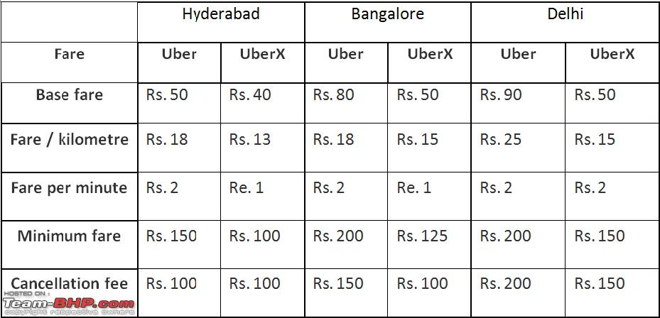 Uber Fare Review >> Uber Fare Review Upcoming New Car Release 2020