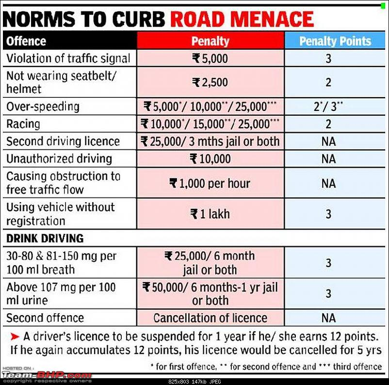 August 2014 Proposal: Stiffer fines, Penalty points for Traffic Offenders-penalty.jpg