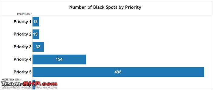 Name:  BlackSpotsonNationalHighways_numberbypriority.png Views: 835 Size:  25.1 KB