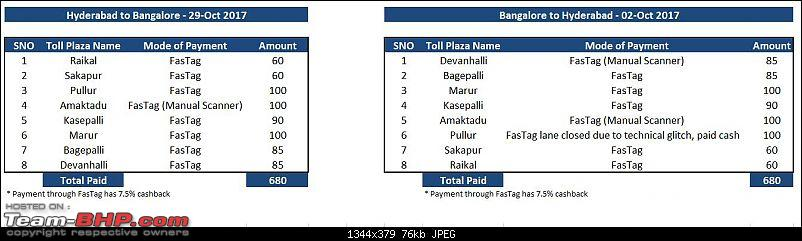FASTag: All you need to know about procuring & using it!-toll-gates-update.jpg