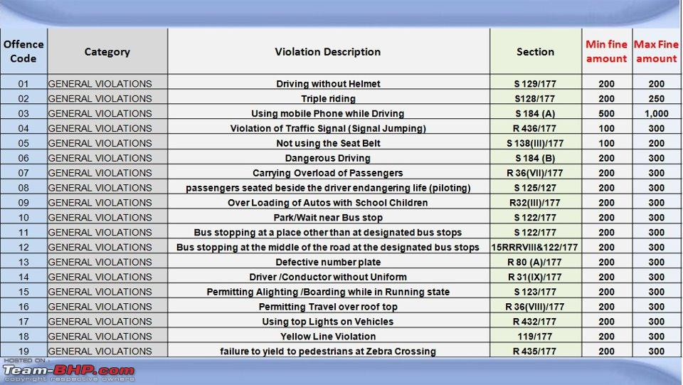 Hyderabad: Updates on traffic - diversions, road expansions ...