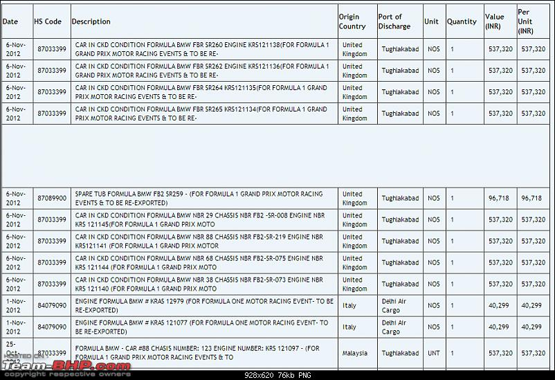 Data of Cars imported into India: Available online!-screenshot_4.png