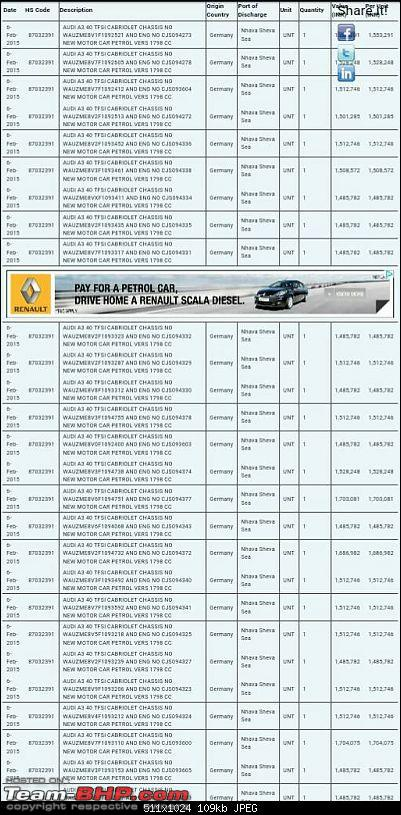 Data of Cars imported into India: Available online!-1424376505798.jpg