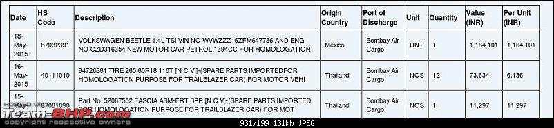 Data of Cars imported into India: Available online!-shot201505241988nc8yw9.jpeg
