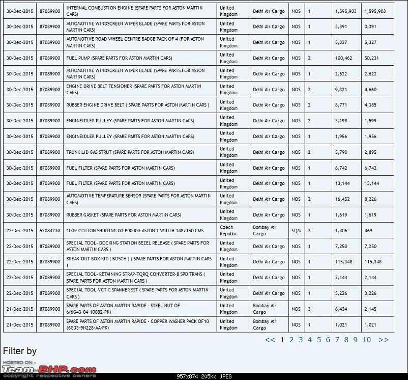 Data of Cars imported into India: Available online!-am.jpg