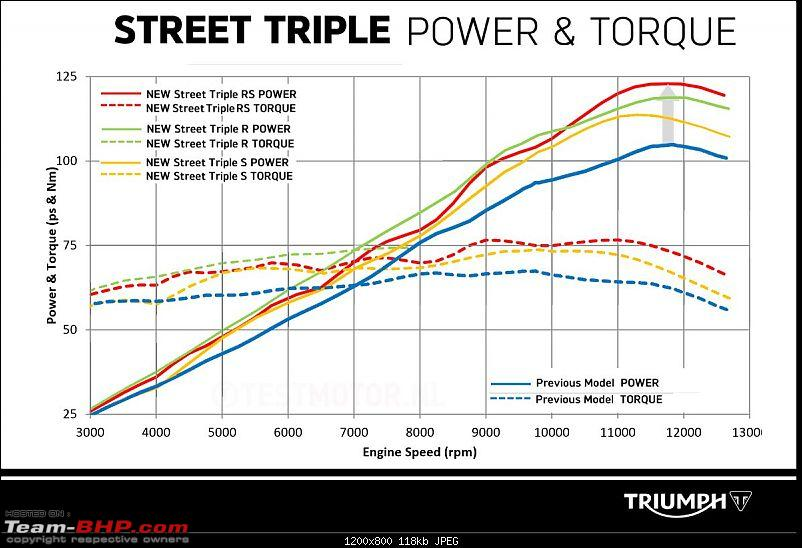 Triumph Street Triple RS launched at Rs. 10.55 lakh-test_2017_triumph_street_triple_power_torque_curves.jpg