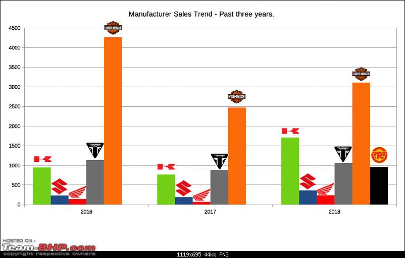2018 Annual Report Card - Superbikes & Imports-manufacturer_yoy_3years.png