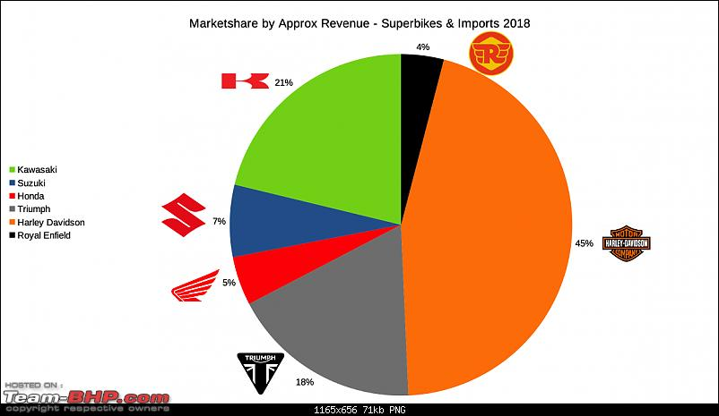 2018 Annual Report Card - Superbikes & Imports-marketshare_manufacturers_revenue.png