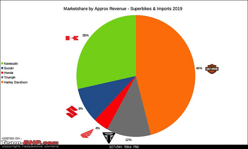2019 Annual Report Card - Superbikes & Imports-marketshare_revenue.png