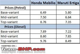 Name:  Mobilio vs Ertiga price.jpg