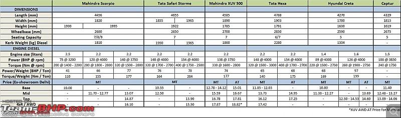 Mahindra Scorpio vs the competition-scorpio.png.jpeg