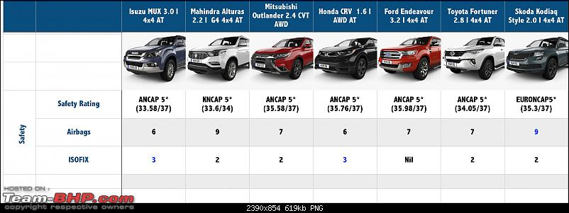 The definitive full-size 7-seater Premium SUV shootout-screen-shot-20190130-12.13.53-am.png