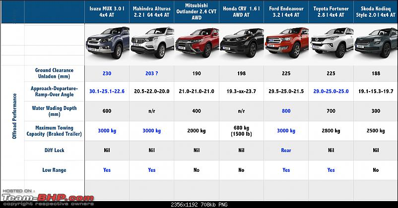 The definitive full-size 7-seater Premium SUV shootout-screen-shot-20190213-6.17.14-pm.png