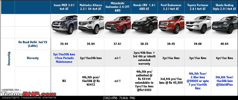 The definitive full-size 7-seater Premium SUV shootout-screen-shot-20190220-9.53.13-am.png