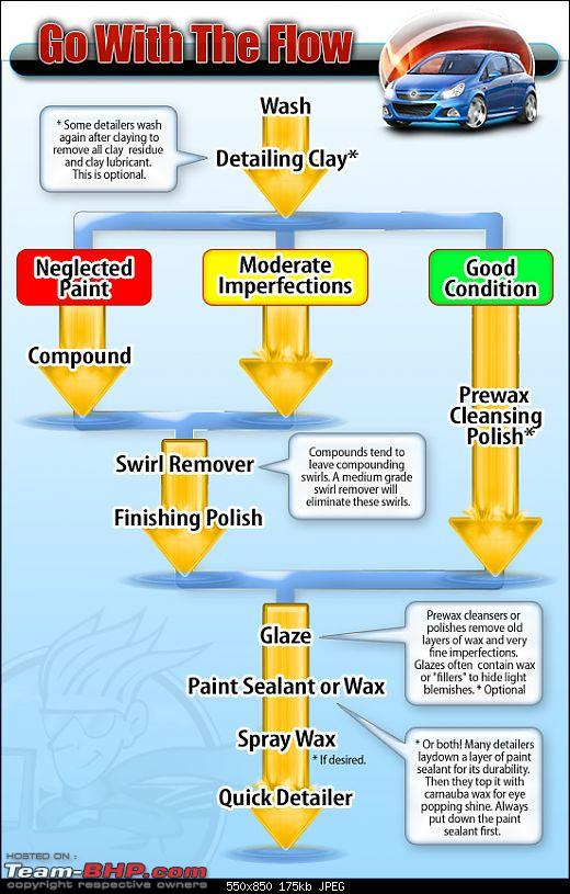 A superb Car cleaning, polishing & detailing guide-flowchart.jpg