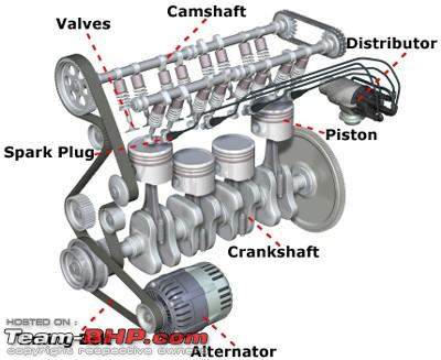 Know Whats Under Your Hood The Abcs Of An Engine Team Bhp