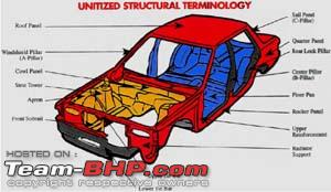 Structural Parts Of A Car