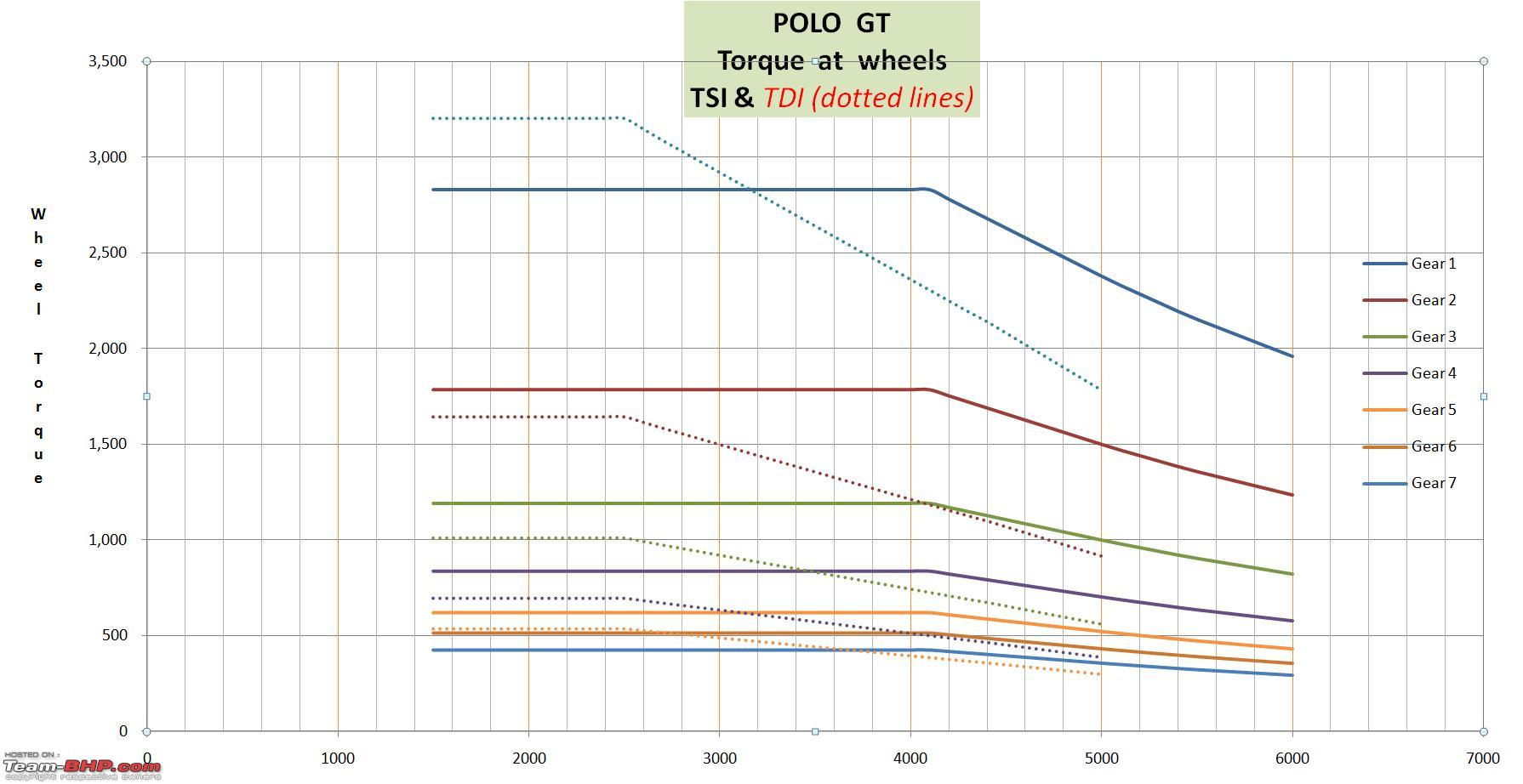 Vw Polo Tsi Tdi Simulated Parison Of Torque Power At The. Vw Polo Tsi Tdi Simulated Parison Of Torque Power At The Wheels. Wiring. Diagram Of Engine Power Curve For At Scoala.co