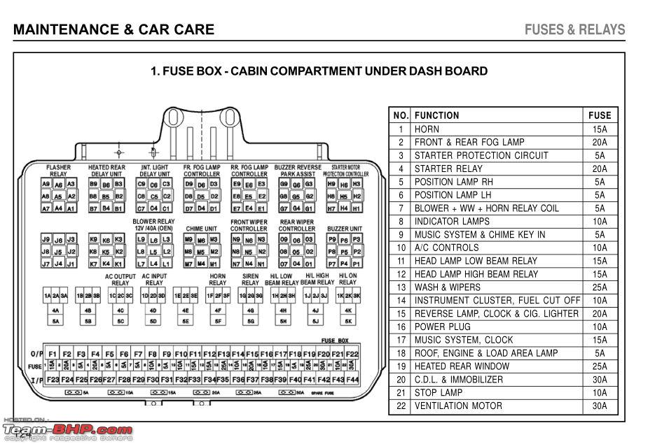 1554528 tata indica list problems indica fuse box 1 tata indica list of problems page 81 team bhp old fuse box problems at edmiracle.co