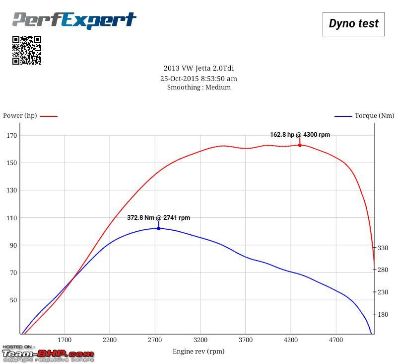 Name:  Chethan Jetta Dyno.jpg