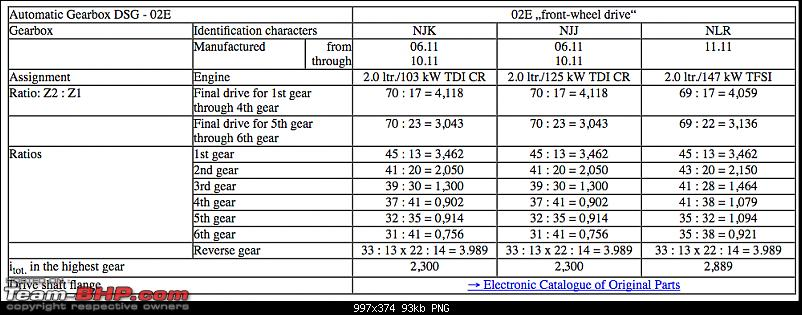 VW 2.0 TDI: Different Power & Torque outputs - How & why?-screen-shot-20170403-6.50.23-am.png