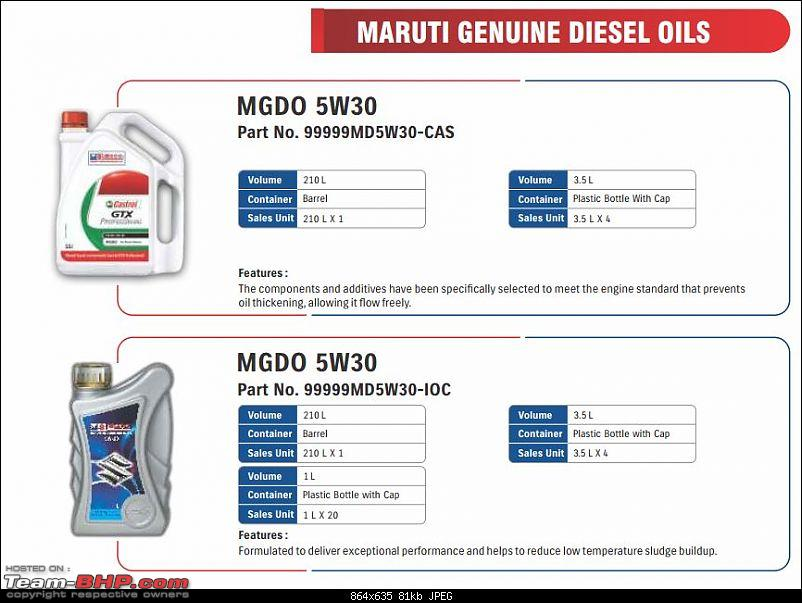 Approved Engine Oils by Maruti Suzuki-5.jpg