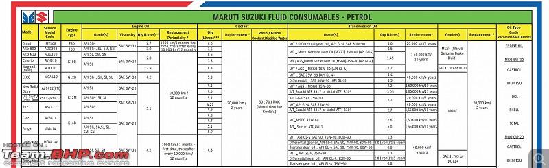 Approved Engine Oils by Maruti Suzuki - Team-BHP
