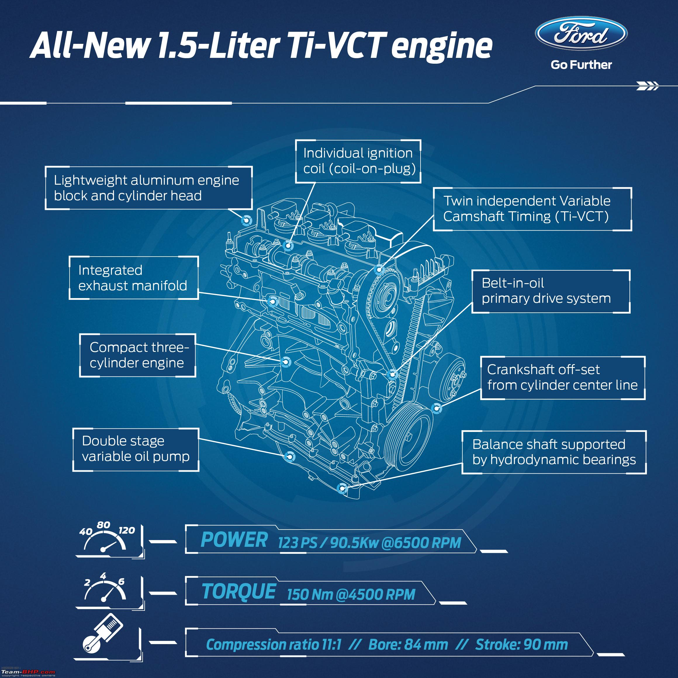 a close look at ford's new 1 5l 3-cylinder dragon petrol engine-customers